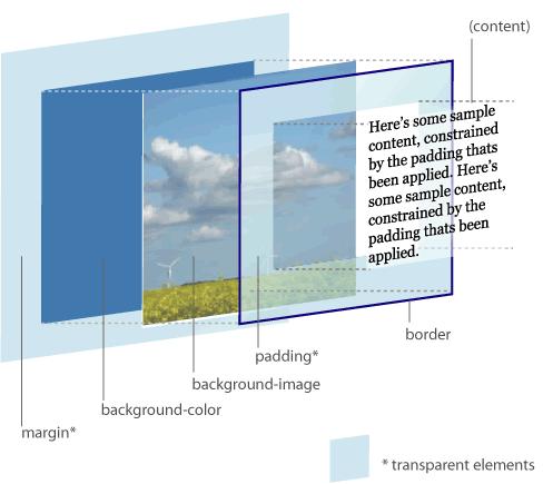 3D CSS Box Model Diagramm von Jon Hicks.